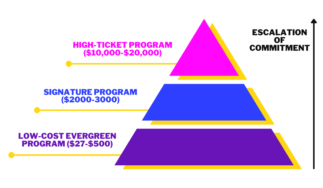 An triangle illustration of escalation of commitment with a black arrown pointing up. The wide purple bottom layer for Low-cost evergreen program $27-$500, the narrower middle blue layer for Signature program $2000-3000 and the smallest top pink layer for High-ticket program $10,000-$20,000